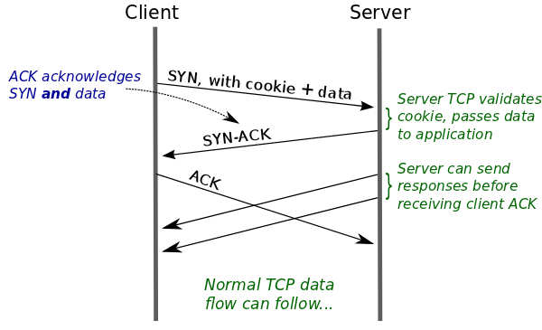 TCP Fast Open: In Action with Python - Superuser